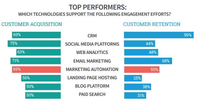 top performing companies use automated marketing